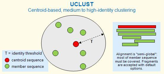 Uclust algorithm ccuart Images